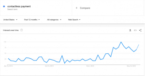 "One of the big coronavirus search trends is searches for ""contactless payment."" This graph shows that searches for contactless payment have been rising throughout the pandemic."
