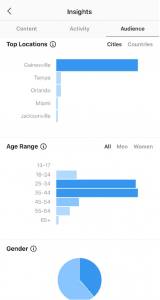 This screenshot shows the insights tab from instagram. There is a pie graph of audience gender, and bar graphs showing age range and location data. Using Instagram insights is a great way to get to know your customers.