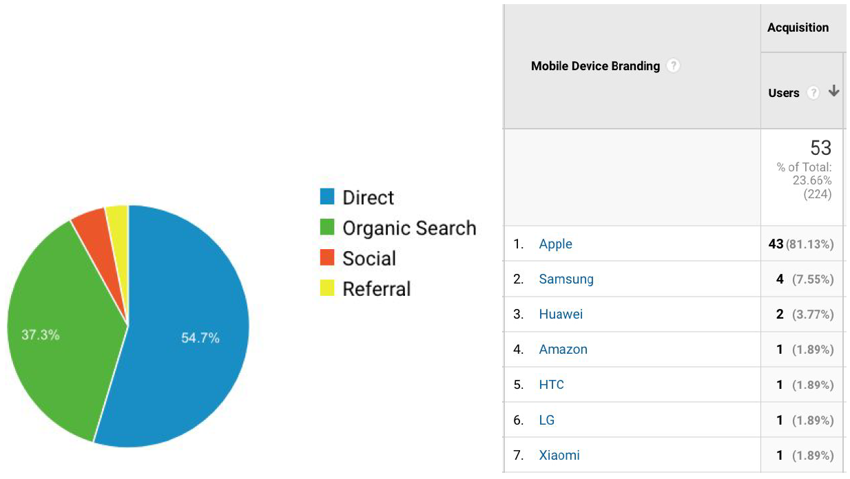 This screenshot shows some of the different types of information you can find on Google Analytics. The channel grouping breakdown shows how many people are being driven to the website from different channels, while the mobile device break down shows what devices they were using. Google Analytics is a powerful, free platform that can help you measure the effectiveness of your digital marketing efforts and get to know your customers.