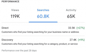 This screenshot of Google My Business shows how many people are searching for your business name, and how many people are searching for your product or category. Google My Business is an important, free digital marketing tool to drive foot and web traffic to your business.